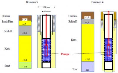 Ausbauschema Brunnen 4 und 5