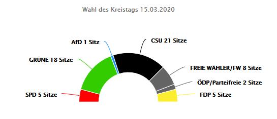 Ergebnisse der Kreistagswahl