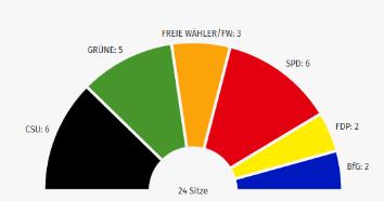 Ergebnisse der Kommunalwahl in der Gemeinde Gilching